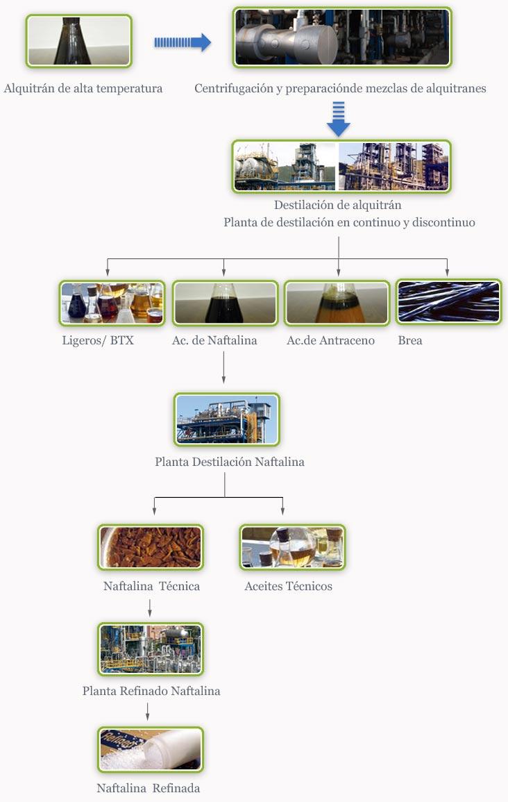 Tecnología carboquímica