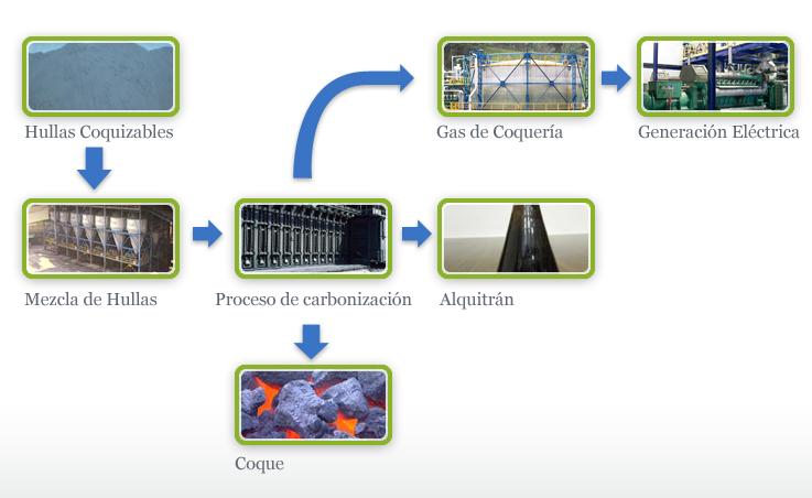 Diagrama de la tecnología del Coque